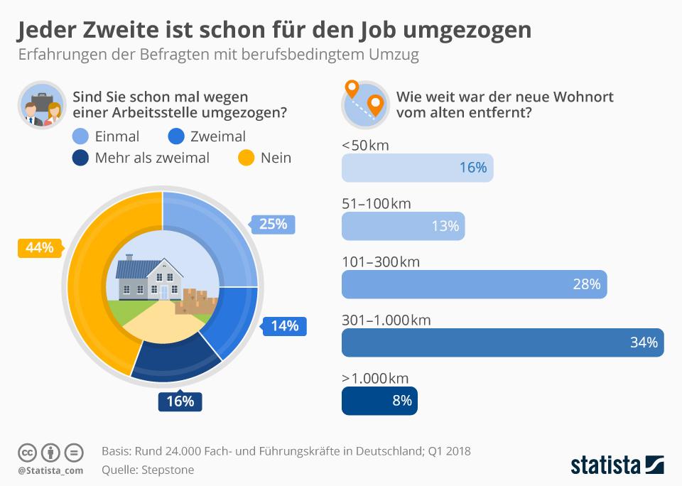 Infografik: Jeder Zweite ist schon für den Job umgezogen | Statista